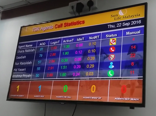 Sunlife Call Center monitoring screen