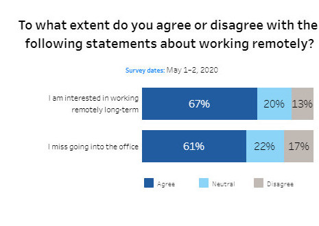 i am interested in working remotely long-term vs. I miss going into the office