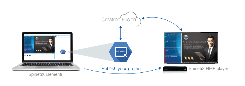 spinetix technology integration with crestron fusion