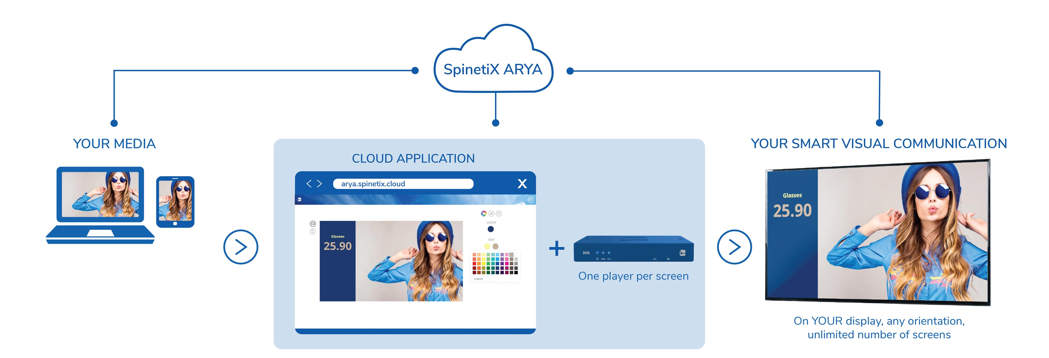 spinetix arya how it works infographic